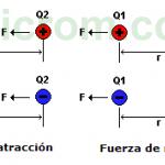 Ley de Coulomb - Fuerza entre cargas eléctricas