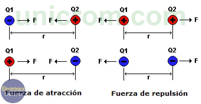 Ley de coulomb - Fuerzas de atracción y repulsión entre cargas