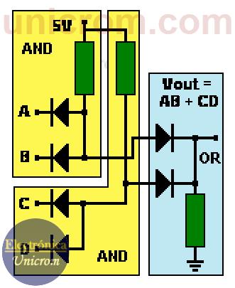 Interconexión de 2 compuertas AND y una OR implementadas con diodos