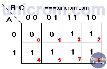 Mapa de Karnaugh de 3 variables - Electrónica Unicrom