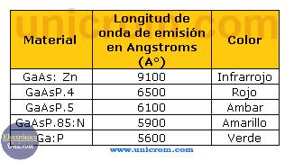 Tabla de material de fabricación, longitud de onda y color de diferentes tipos de LEDs