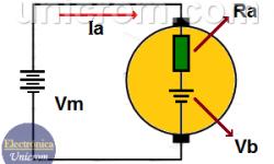 Qué es Fuerza Contraelecromotriz (FCEM)? - Efecto de carga - Motor CC