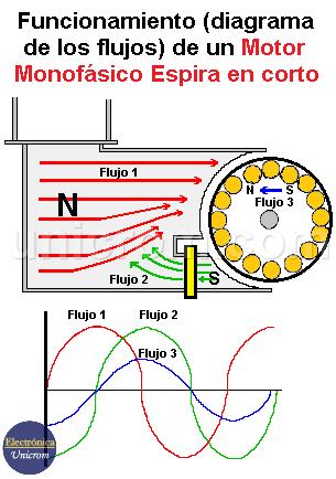 Funcionamiento (diagrama de los flujos) de un motor monofásico espira en corto