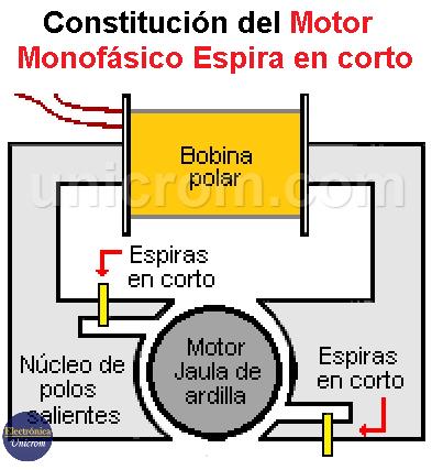 Constitución del Motor monofásico espira en corto