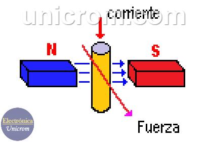 Motor CC - Motor de corriente continua, campo magnético, dirección de la fuerza, imanes