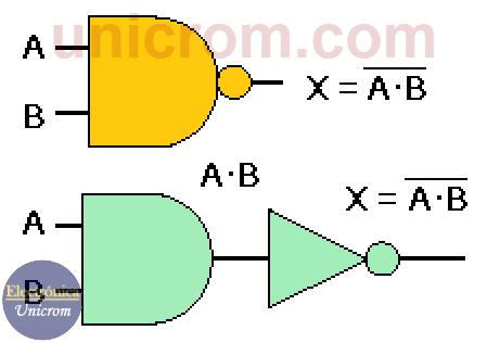 Compuerta NAND o NO Y, Símbolo y circuito equivalente con compuerta AND y compuerta NOT