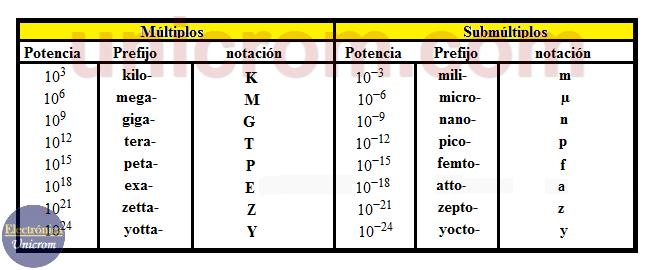 Notación de Ingeniería - Múltiplos y Submúltiplos. (Notación científica. Notación de ingeniería)