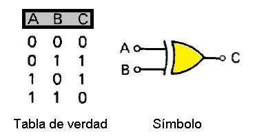 Compuerta O exclusiva - Simbolo y tabla de verdad