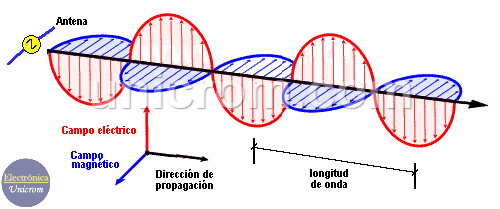 Cuál es la Composición de la Onda Electromagnética?