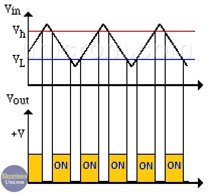 Formas de onda de la salida y entrada del comparador de ventana