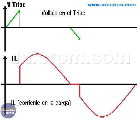 Formas de onda del voltaje en el triac y la corriente en la carga de un dimmer con TRIAC - Control de potencia en AC