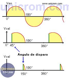 Formas de onda de la señal de entrada y en la carga para diferentes corrimientos de fase en un circuito con tiristor - Tiristor - SCR en corriente alterna