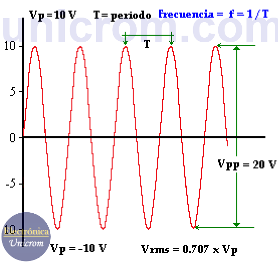 Propiedades de la corriente alterna (CA)