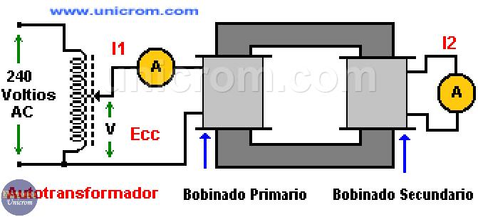 Cómo obtener la Impedancia y tensión de corto circuito de un Transformador