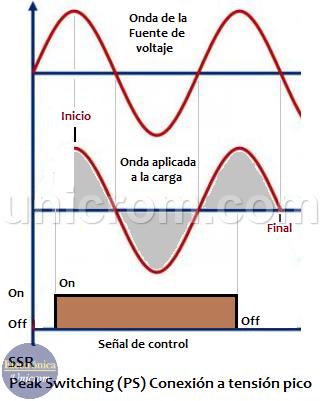 Peak Switching SSR / PS (conexión a pico de tensión)