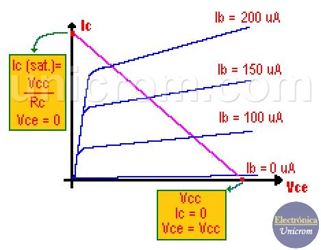 Punto de operación configuración emisor común