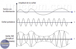 Qué es Amplitud Modulada (A.M.)?