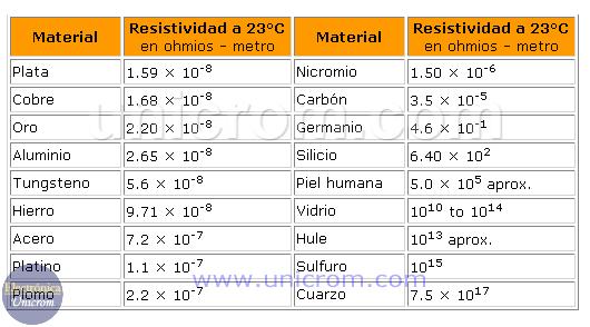 Tabla de valores de resistividad de varios materiales a 23°C