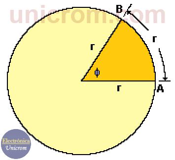Definición de radián - Qué es frecuencia angular?
