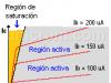 Regiones Operativas del Transistor Bipolar