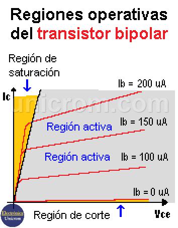 Curvas de transferencia del transistor bipolar para diferentes corrientes de base - Regiones operativas del transistor bipolar