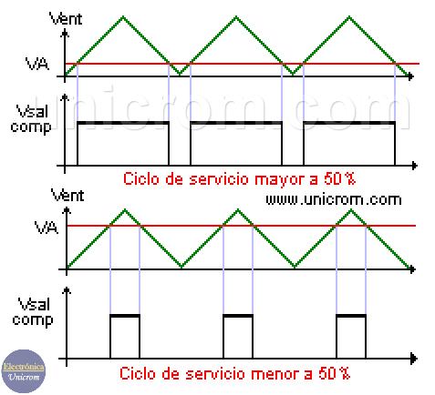 Funcionamiento básico de Reguladores de voltaje conmutados realimentados