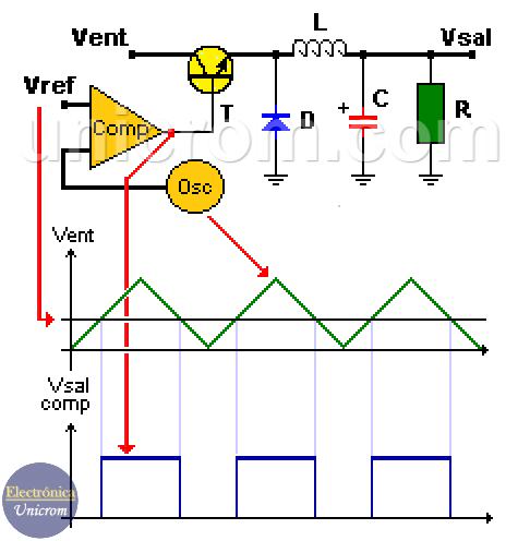Reguladores de voltaje conmutados - Funcionamiento básico. Oscilador, comparador