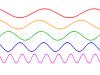 Relación Longitud de onda – Frecuencia