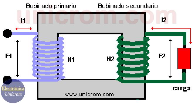 Relación de transformación de transformador eléctrico