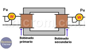 Rendimiento de un transformador. Conexiones para cálculo de rendimiento de potencia