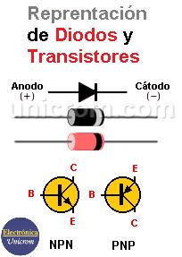 Representación de diodos y transistores