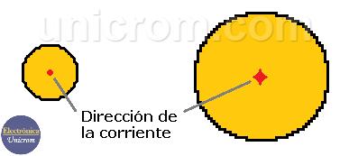 Resistencia eléctrica de un material debido a su sección transversal