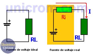 Resistencia interna de la fuente de tensión - voltaje