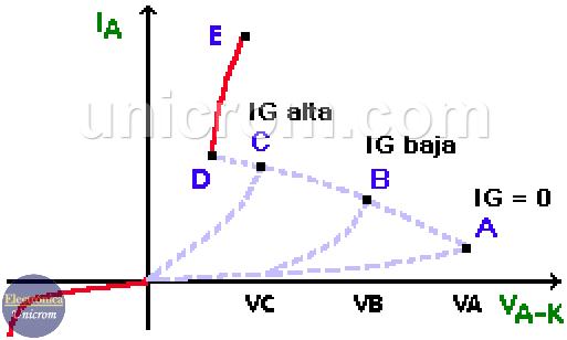 Curva característica de un SCR (Rectificador controlado de silicio) para diferentes corrientes de compuerta (IG)