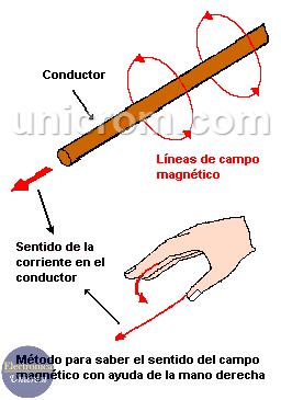 Segunda ley de la mano derecha - Electromagnetismo