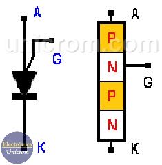 Símbolo de PUT - El PUT compuesto de 4 capas, 2 tipo N y 2 tipo P