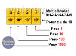 ¿Cómo funciona el Sistema de Numeración Decimal (base 10)?