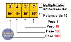 Sistema de Numeración Decimal - Sistema decimal