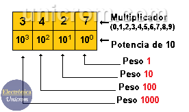 Funcionamiento del Sistema de Numeración Decimal