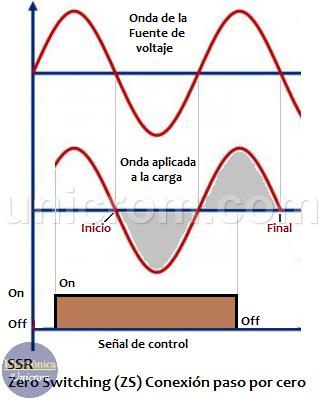 Zero-switching SSR / ZS: (Conexión de paso por cero)