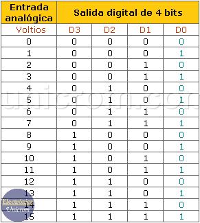 Datos de entrada analógica y salida digital de un CAD / ADC de 4 bits