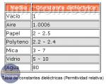 Qué es Constante Dieléctrica – Permitividad Relativa? (Condensadores)