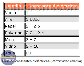 Tabla de Constantes Dieléctricas de Condensadores - Constante dieléctrica