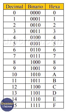 Tabla de conversión de los Sistemas Decimal, Binario y Hexadecimal