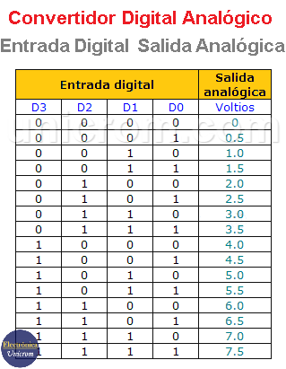 Tabla Convertidor Digital - Analógico (4 bits)