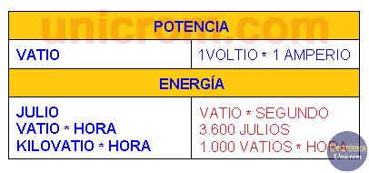 Tabla con fórmulas de Potencia y energía eléctrica