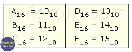 Equivalencias entre números Hexadecimales y Decimales entre el 10 y el 15