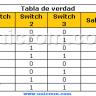 Qué es una Tabla de Verdad? - Simplificar funciones Booleanas