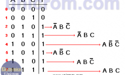 Mapas de Karnaugh - Simplificación de funciones booleanas