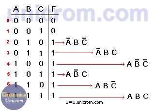Ejemplo de tabla de verdad de 3 variables. Mapas de Karnaugh
